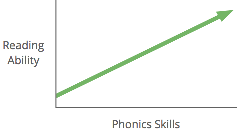 Phonics Program and Reading Ability